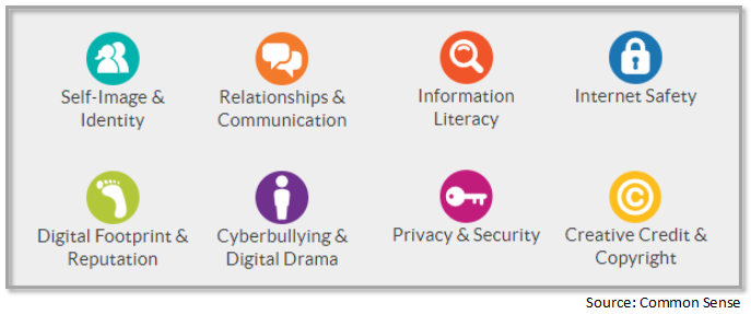 Self-Image & Identity, Relationships & Communication, Digital Footprint & Reputation, Cyberbullying & Digital Drama, Information Literacy, Internet Safety, Privacy & Security and Creative Credit & Copyright.